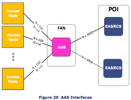 nbn™ introduces an Access Aggregation Switch (AAS) to combine traffic from multiple nodes to the POI