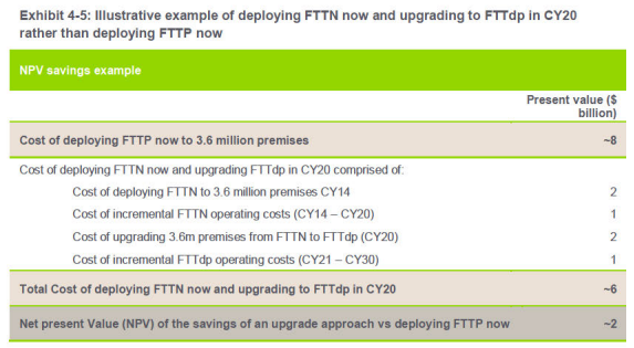 The FTTdp upgrade cost breakdown in the Strategic Review