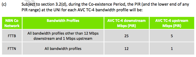 Table showing the speed limitations for FTTN/FTTB during Co-existence Period