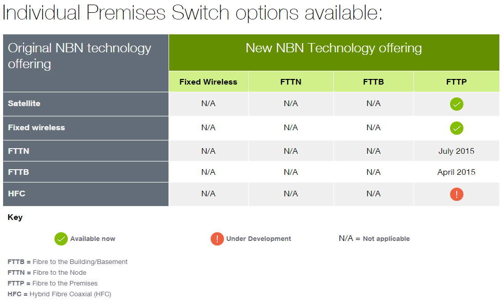 NBN Premises Switch options