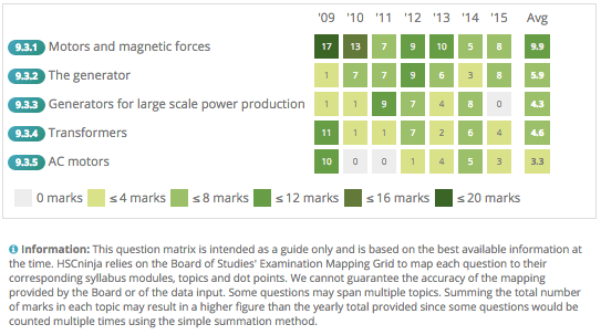 Question Matrix on HSCninja for the Motors and Generators module in HSC Physics