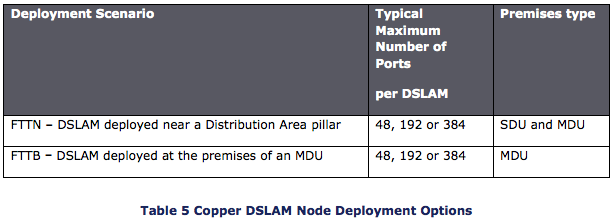 Table of NBN Copper DSLAM options