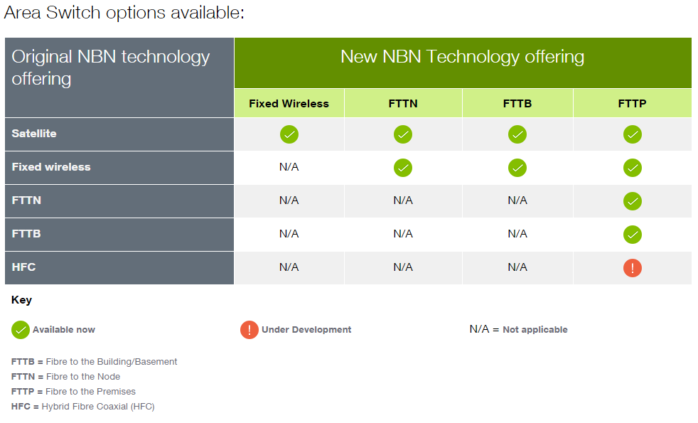 NBN Area Switch Options