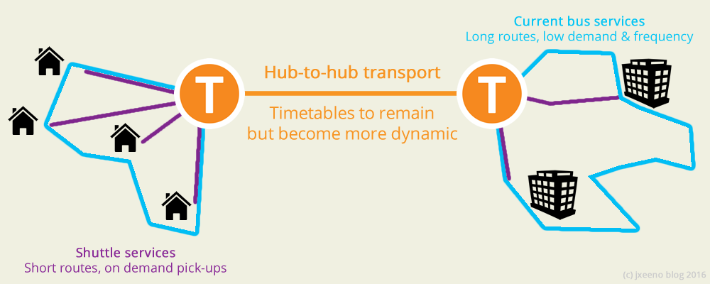 Diagram showing how a hub and spoke model with on-demand services could work
