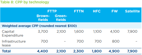 Current cost-per-premises projections as stated NBN's 2016 corporate plan