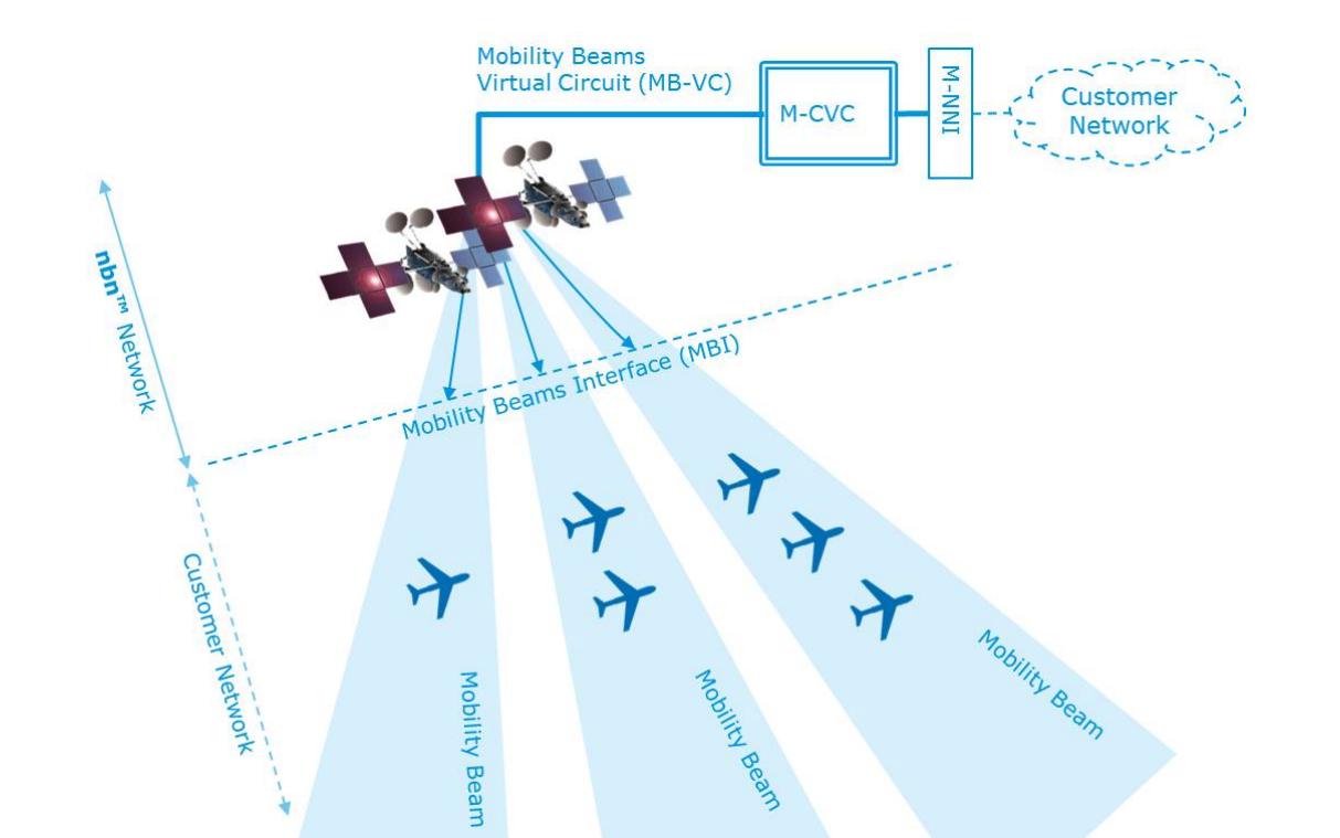 Nbn Launches Satellite Mobility Product Jxeeno Blog Virtual Circuit