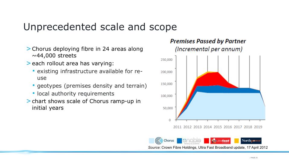 Chorus NZ Investor Presentation: Slide 2