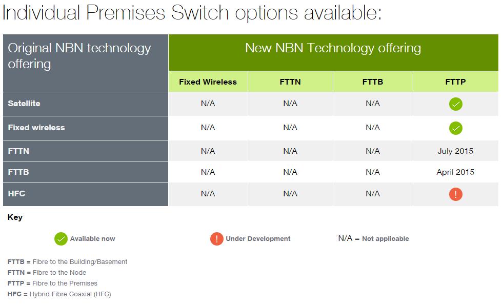 NBN Premises Switch options