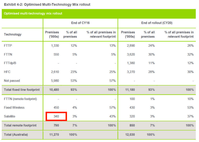 NBN's satellite apparently passes 340k by FY16 premises in the MTM model